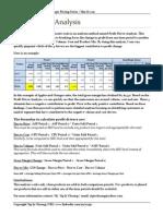Profit Driver Analysis