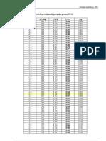 Betonske konstrukcije - Tablice EC2