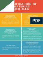 Infografia Materias Textiles