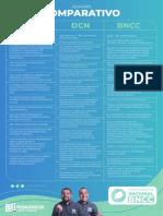 Quadro Comparativo BNCC, PCN e DCN (1)