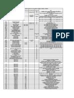 Características componentes elétricos série C