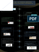Yellow Green and Blue Futuristic Organization Process Timeline Infographic