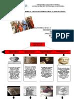 Linea del tiempo Presocratico hasta la Filosofía Clasica