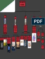 Mapa conceptual jeisson sanchez, samuel bonilla, ivan echeverry