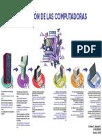 Cuadro Comparativo - Evolución de las Computadoras - Samuel Cordero - Sección 4001