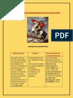 MOVIMIENTOS INDEPENDENTISTAS EN EL ALTO PERU