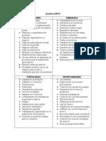 Análisis DAFO y ciclo de vida de productos