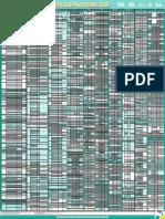 Tabela de capacidade de oleos e fluidos completa Petronas