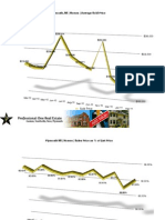 Plymouth Michigan Real Estate Stats | February 2011