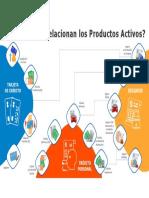 Infografía Productos Activos