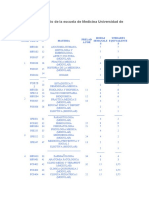 Pensum de estudio de la escuela de Medicina Universidad de Carabobo