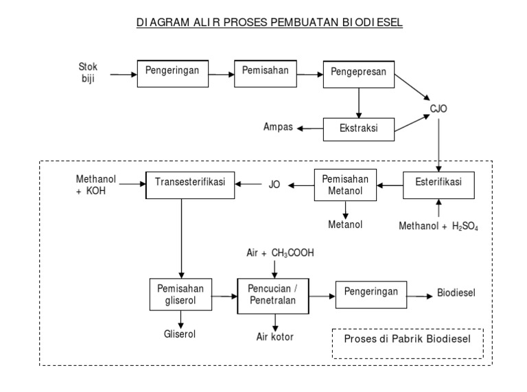 Diagram alir proses pembuatan biodiesel ccuart Image collections