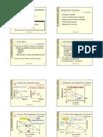 5- Diagrammes de phases binaires - Métaux - SDMGMP
