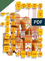 diagrama producto