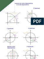 Matemática - Geometria - no circulo