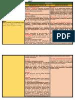 DIFERENCIAS Y SIMILITUD compromiso de contratar y contrato de opcion