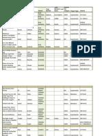 List of 2011 Science Fair winners