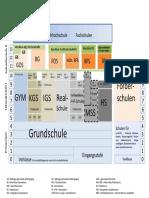 schulsystem Deutschland