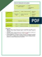 PROCESO DE FORMACION DE PALABRAS