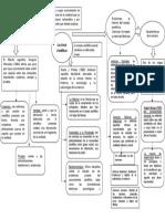 TRABAJO DE CONSTITUCION - MAPA CONCEPTUAL