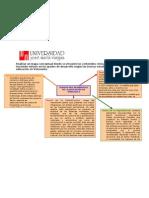 MAPA CONCEPTUAL DE EDUCACION Y DESARROLLO