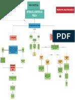 Mapa Conceptual Contratación Pública (1)