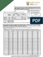 Reimbursable rates feb 11