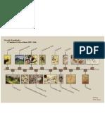 SI 520 - Midterm - Kandinsky Timeline