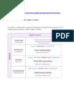 Estructura de los tiempos en inglés - pdf