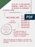 NEOLIBERALISMO - SURGE EN LOS ´70 COMO REACCIÓN AL ESTADO DE BIENESTAR  CONTEXTO DE GUERRA FRÍA SE IMPONE AL PODER POLÍTICO VÍA DICTADURAS EN AMÉRICA LATINA