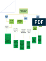 mapa conceptual  investigacion criminal