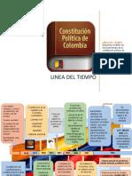 .Linea de tiempo de la constitucion politica de Colombia