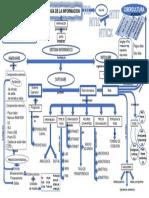 NTICX - Mapa conceptual