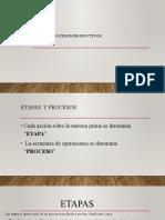 COMPONENTES DE LOS PROCESOS PRODUCTIVOS ETAPAS