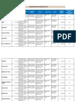 Programme Annuel Des Audits - HSE Des Sites