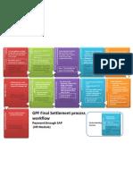 GPFS Final Workflow