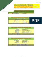 Resultados da 4ª Eliminatória da Taça de Portugal em Hóquei em Patins