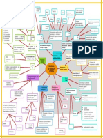 mapa mental metodologia