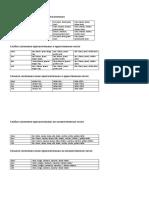 Склонение прилагательных в таблице