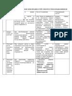 диагностика и устранение неисправностей электростеклоподъемников