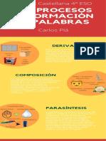 Los procesos de formación de palabras
