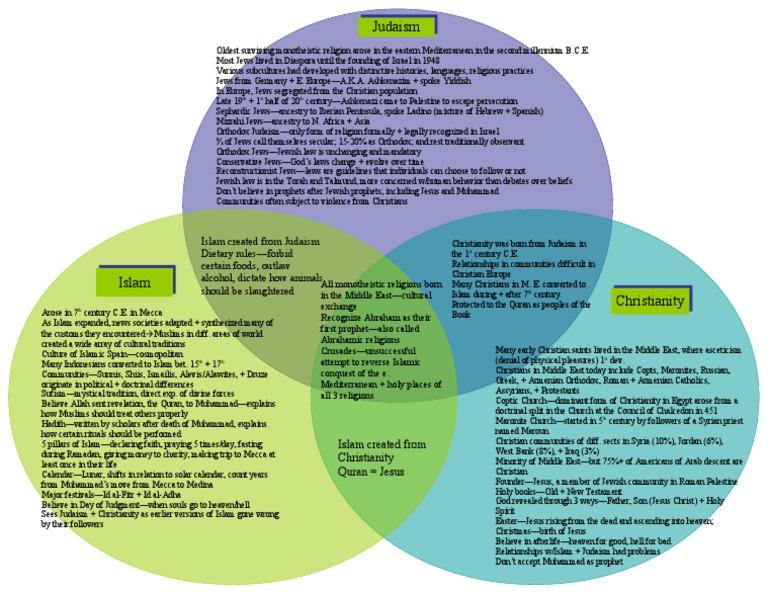 Geography Venn Diagram 3 Religions 1 Race Jews Muhammad