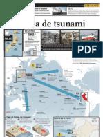 Amenaza de Tsunami