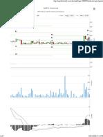 Nepse Chart - Nepal Stock Information