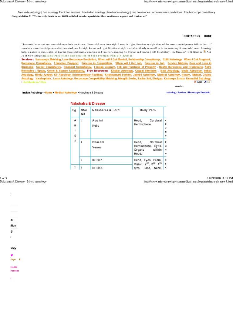 Nakshatra & Disease - Micro   | Hindu Astrology | New Age Practices