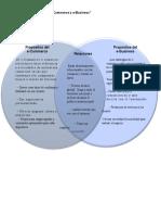 Evidencia Diagrama e-Commerce y e-Business