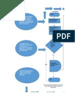 flujograma evidencia 2
