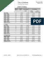 Property Tax Impacts, City of Auburn budget document