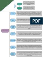 Las 8 fases de una compra e-commerce