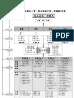 光武國小校本課程架構圖
